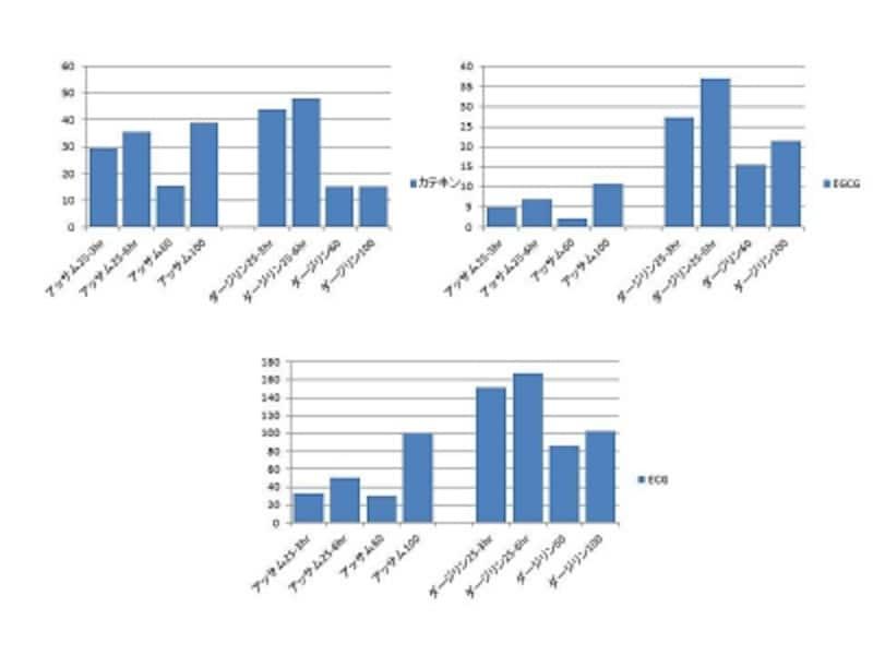 カテキン類の溶出を表したグラフ。溶出した紅茶100ml中のカテキン、EGCG(エピガロカテキンガレート)、ECG(エピカテキンガレート)の量(mg/100ml)