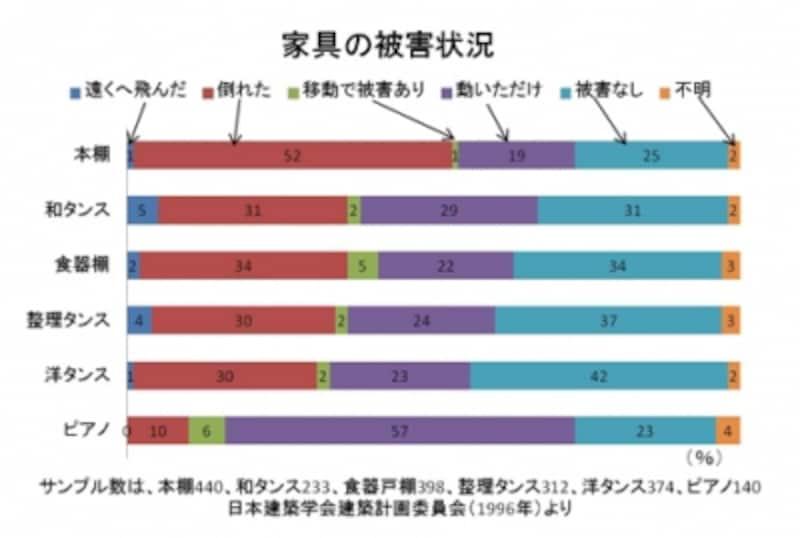 【表1】阪神淡路大震災の家具の被害状況。日本建築学会調べ(クリックして拡大)。