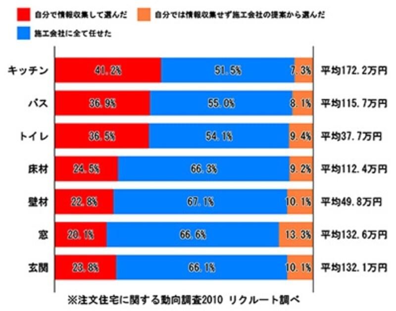 ※「注文住宅に関する動向調査2011」リクルート調べ