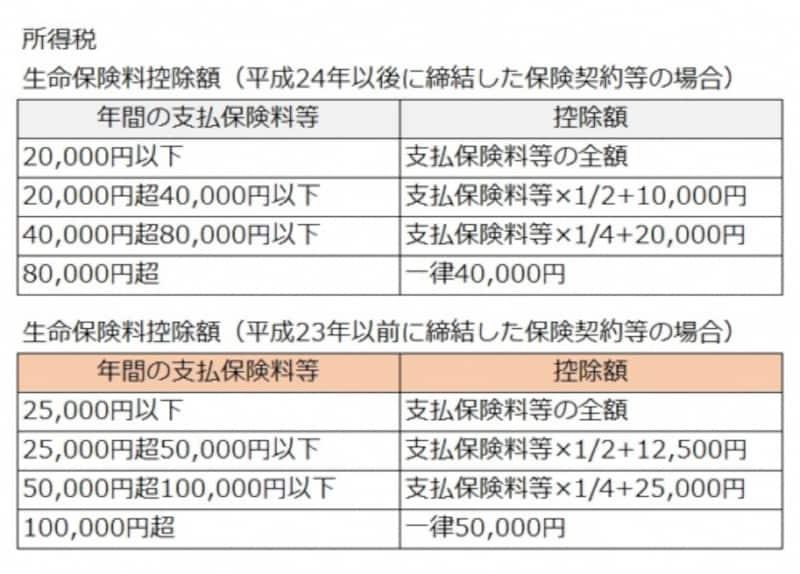 生命保険料控除額(所得税)