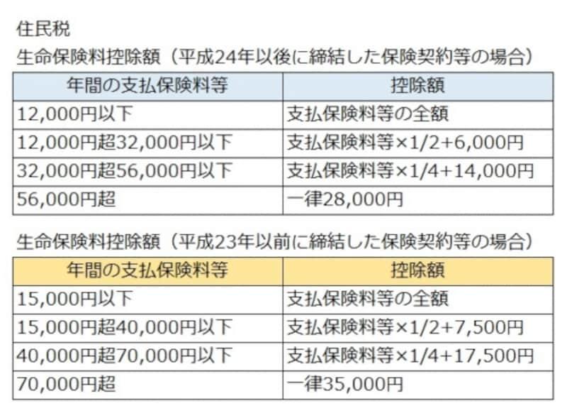 生命保険料控除額(住民税)