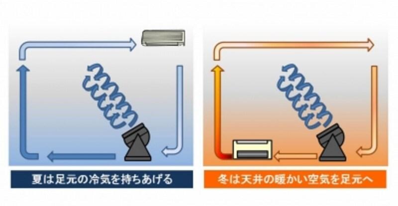 【図1】サーキュレーターで空気を撹拌(かくはん)することで室内の温度差をなくし、節電効果をあげられます。
