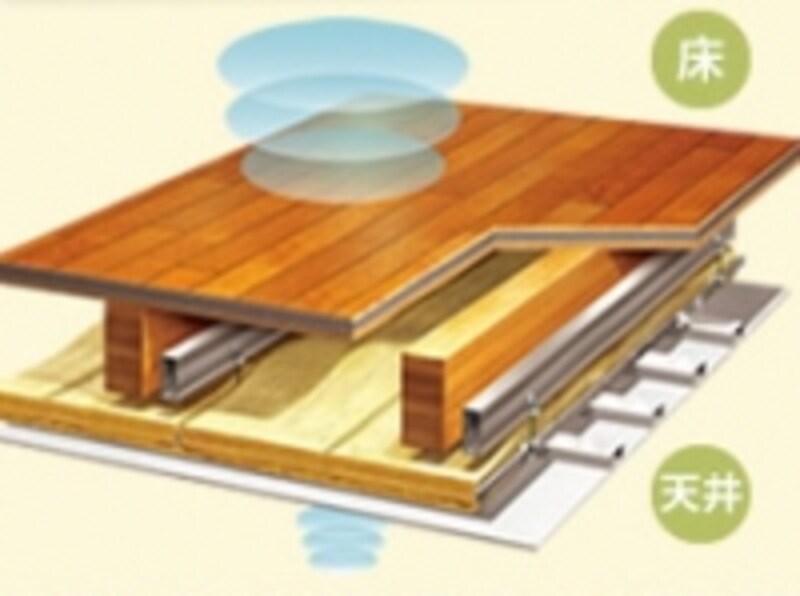 遮音性能を決める床構造イメージ