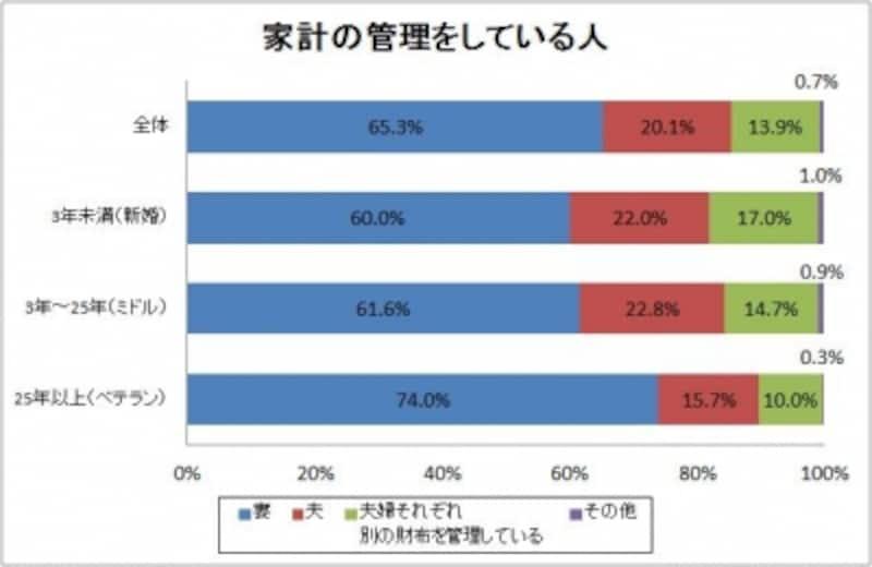 損保ジャパンDIY生命「夫婦の財布の紐調査」よりグラフ作成
