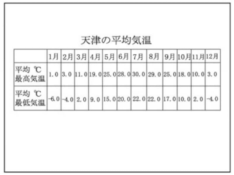 天津平均気温
