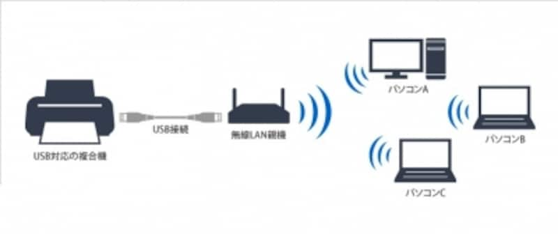 プリンタと無線LAN親機をUSBで接続すれば、無線LANに対応させることができます