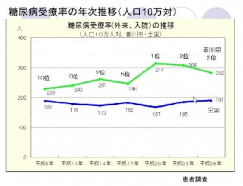 出典:かがわ糖尿病予防ナビ「糖尿病受療率の年次推移(人口10万対)」http://www.pref.kagawa.lg.jp/kenkosomu/tounyounavi/state/