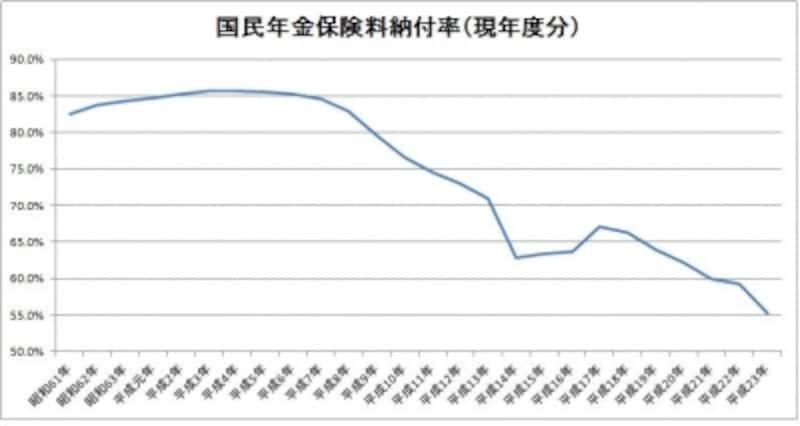 国民年金保険料納付率(現年度分)の推移