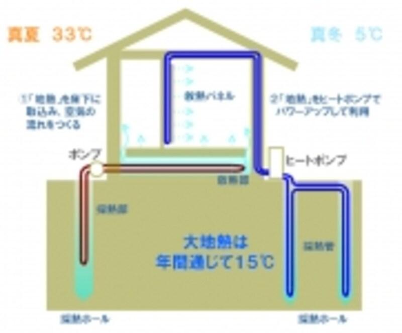 床下大地熱利用システム