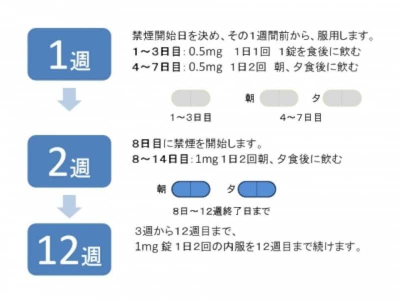 禁煙外来、費用、治療薬、副作用、チャンピックス
