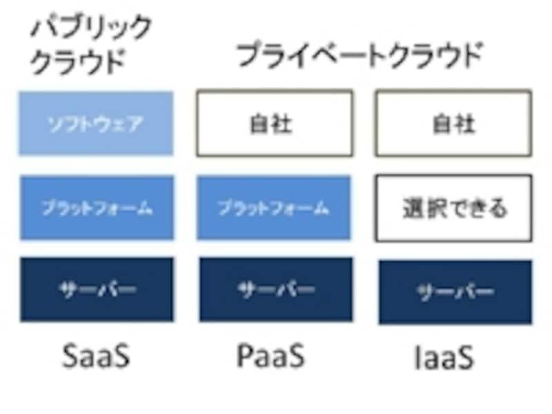 自社システムをクラウド化するにはPaaS、IaaSを活用する