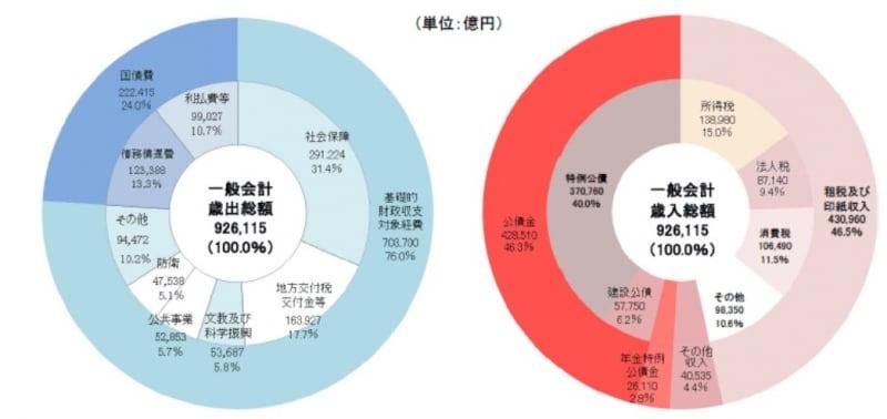 国家 予算 日本
