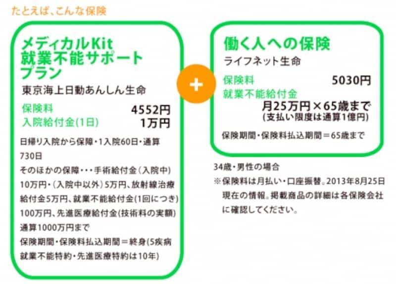 メディカルKit就業不能サポートプラン+働く人への保険