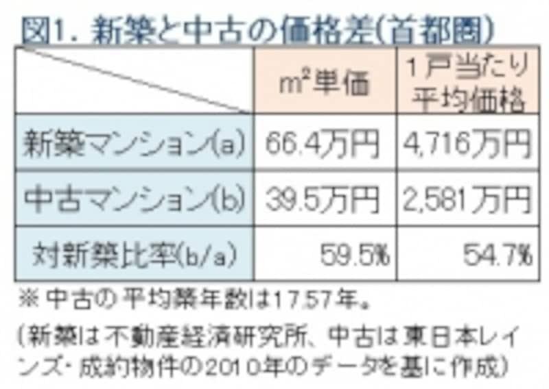新築と中古の価格比較表