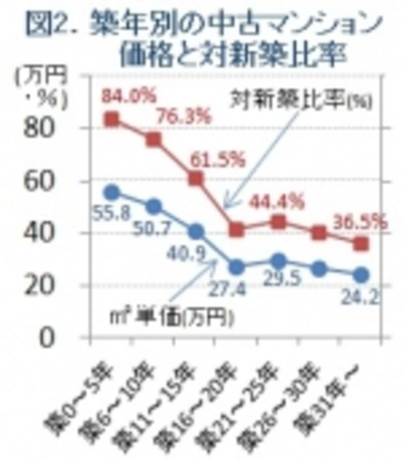 中古の新築に対する価格比を示すグラフ