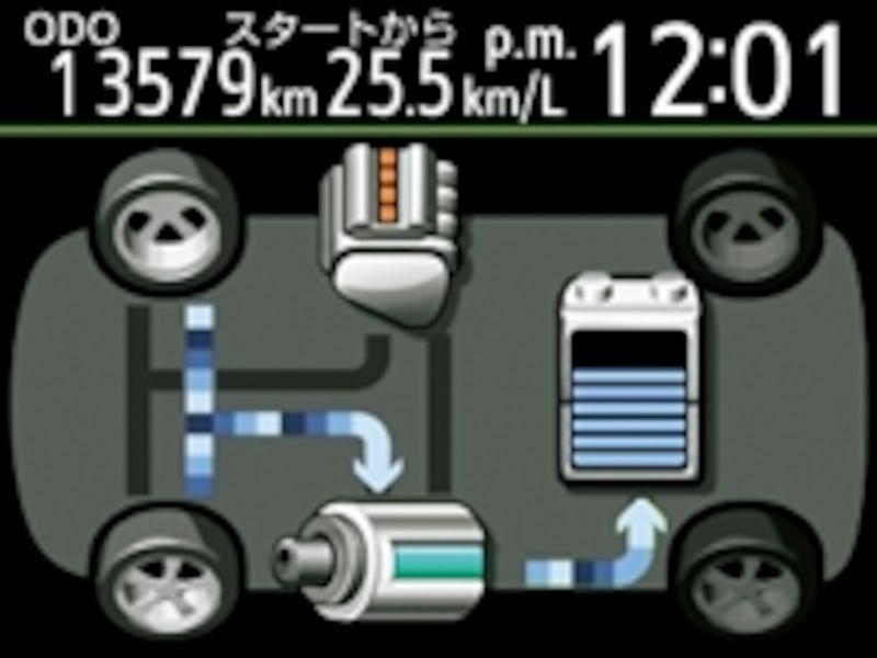 エコドライブモニターで、いま何を使って走っているかがわかる