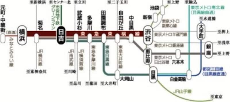 「ザ・パークハウス日吉」交通図