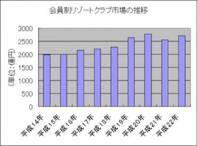 会員制リゾートクラブの推移グラフ
