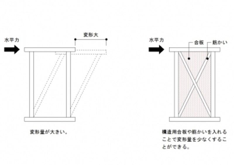 耐震壁の考え方(画像をクリックすると拡大します)