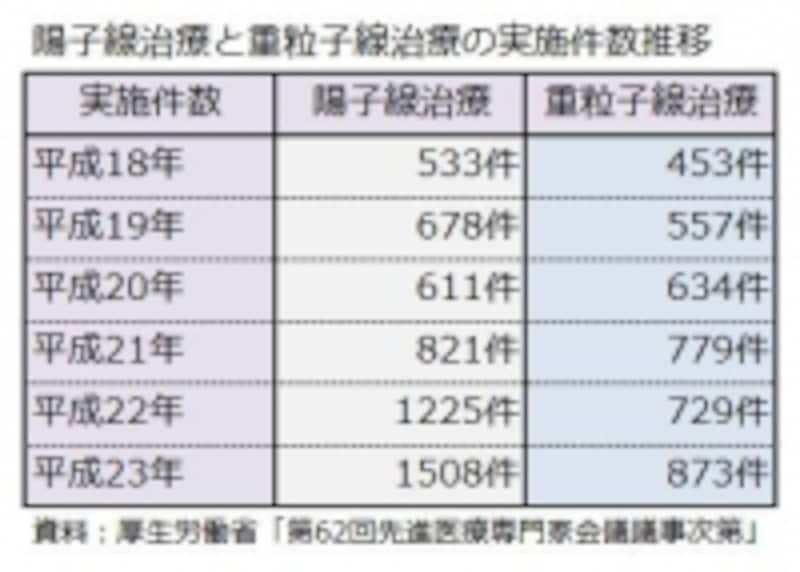 陽子線治療と重粒子線治療の実施件数推移