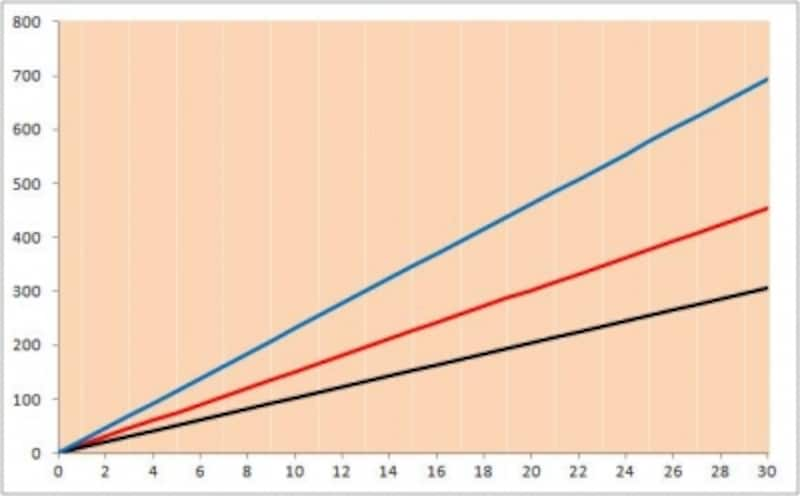収入保障保険と平準定期保険(非喫煙優良体・喫煙優良体保険料率)の保険料累計