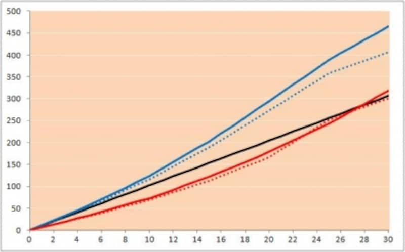 収入保障保険と5年毎更新定期保険(非喫煙優良体・喫煙優良体保険料率)の保険料累計