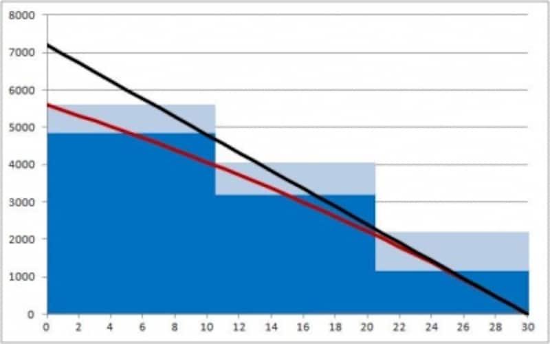収入保障保険と10年毎更新定期保険(非喫煙優良体・喫煙優良体保険料率)の保険金額