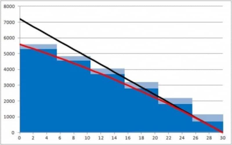収入保障保険と5年毎更新定期保険(非喫煙優良体・喫煙優良体保険料率)の保険金額