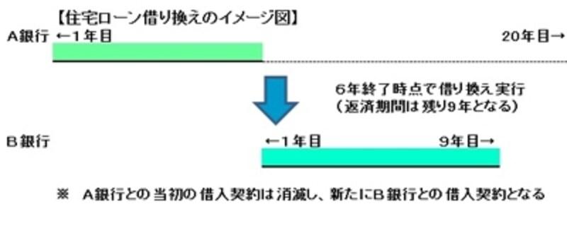 住宅ローン借り換えのイメージ図(図表:筆者作成)