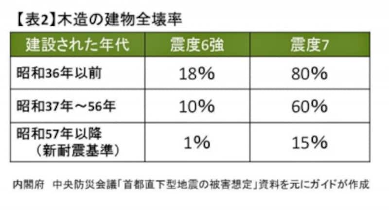 【表2】出典:中央防災会議資料(クリックして拡大)
