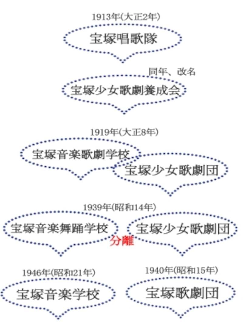 宝塚音楽学校・宝塚歌劇団の移り変わり
