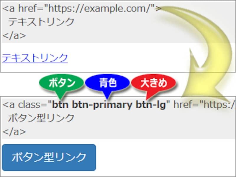 Bootstrapを読み込んでいれば、指定のclass名を付加するだけで見やすい装飾を表示できる