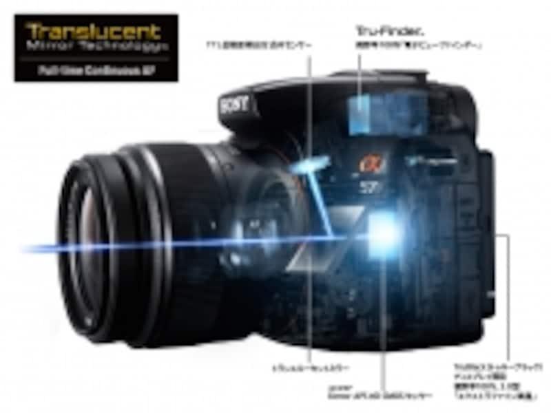 トランスルーセントミラー・テクノロジーの概念図。静止画でも動画でも、動きの速い被写体をしっかり捉えられる