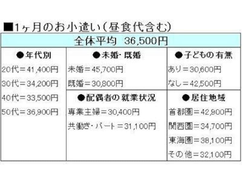 「2011年サラリーマンのお小遣い調査」(新生フィナンシャル)より、ガイド平野泰嗣が作成