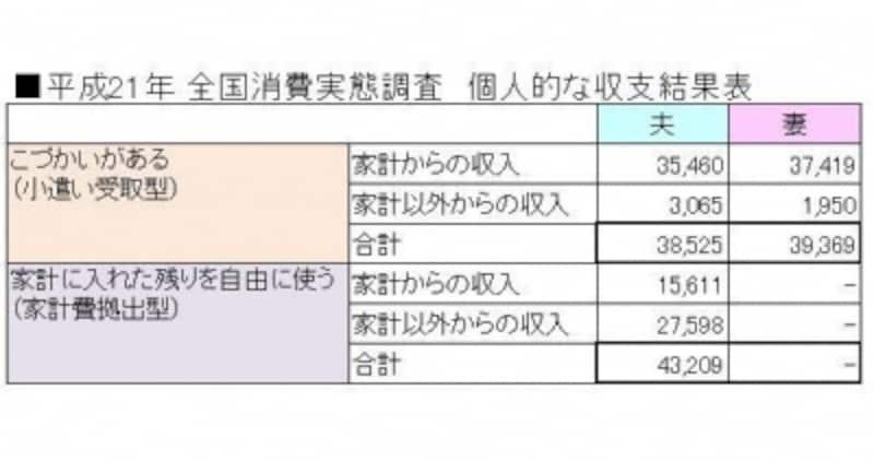 「平成21年全国消費実態調査個人的な収支結果表」より、ガイド平野泰嗣が作成