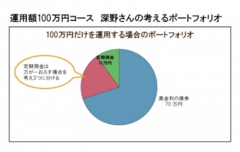 運用額が100万円だけなら、安全性商品のみで。中途解約のリスクを考えて小分けにすること。