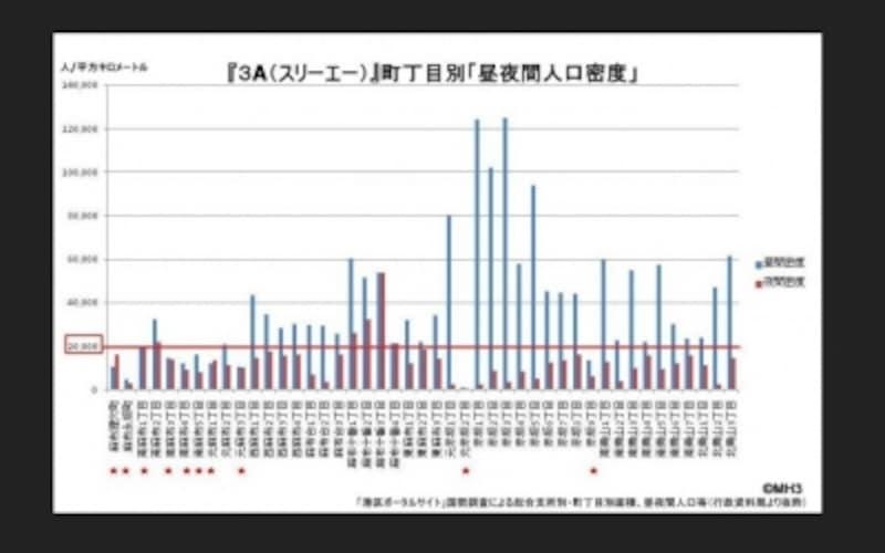 3A<青山・赤坂・麻布>の「町別昼夜間人口密度」の比較