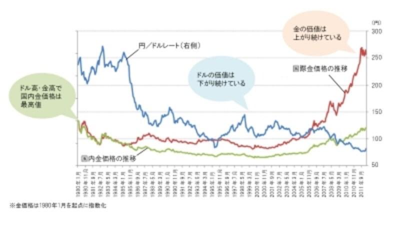 国内の金価格はどうなる?undefined