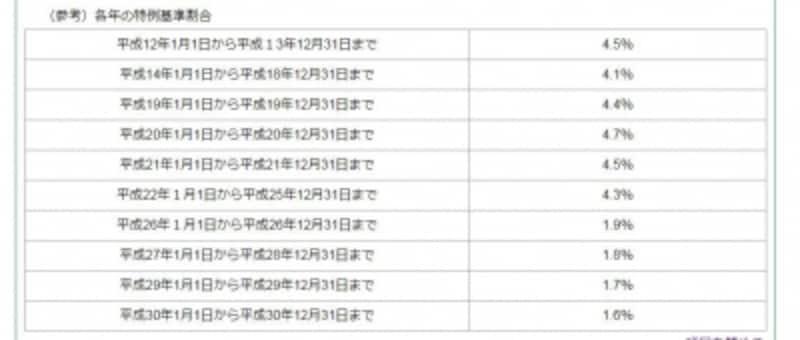 延帯金計算のベースとなる特例基準割合(出典:東京都主税局)