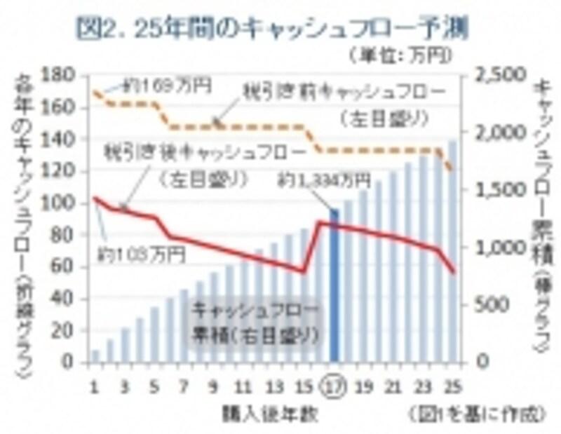 投資シミュレーションのグラフ