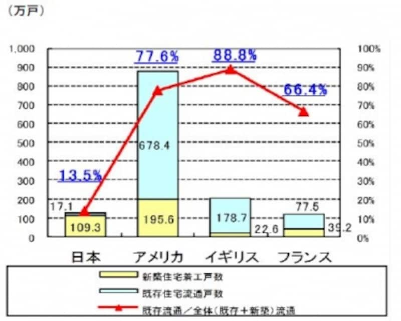 既存住宅の流通比率