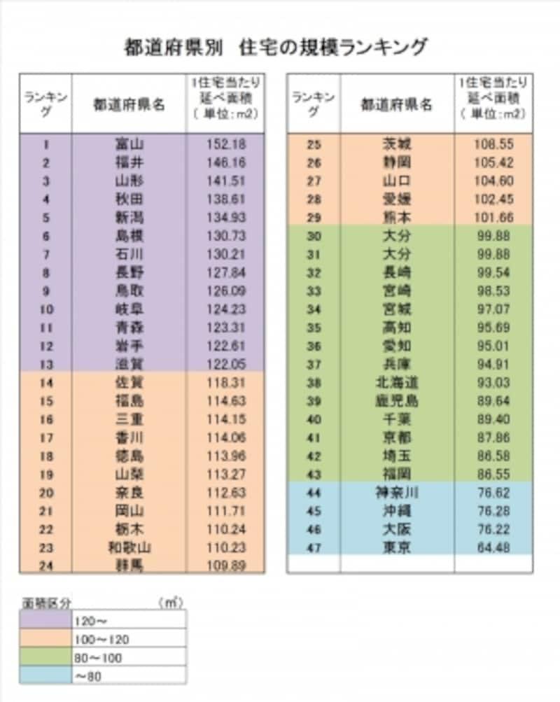 【表1】都道府県別住宅の規模ランキング(出典:平成28年undefined住宅経済関連データ(国土交通省)