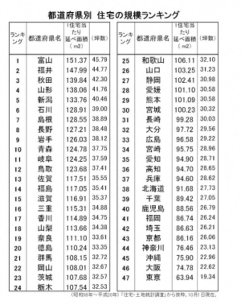 【表1】都道府県別住宅の規模ランキング(出典:総務省日本統計年鑑)
