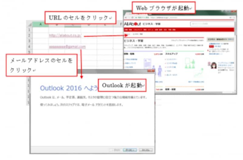 Webブラウザやメーラーが起動する※「ハイパーリンク」とは、一般的に「Webページのリンク」を指す用語