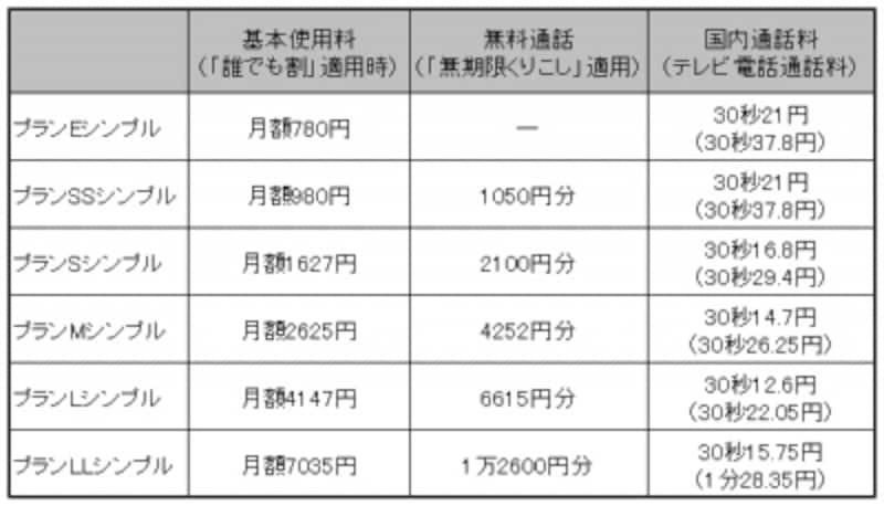 ※国内SMS(ショートメッセージサービス)送信1回3.15円、受信は無料