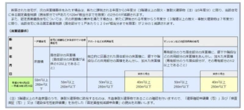 新築住宅に関する固定資産税の減免の概要(出典:東京都主税局)
