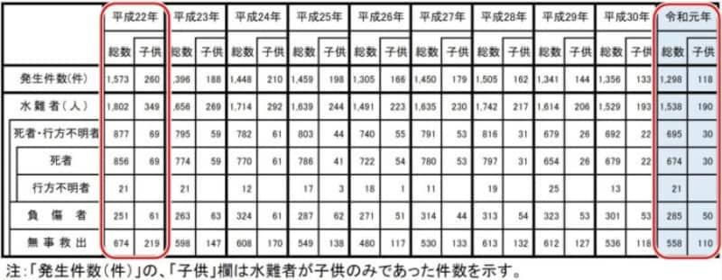 出典:警察庁 令和元年における水難の概況より