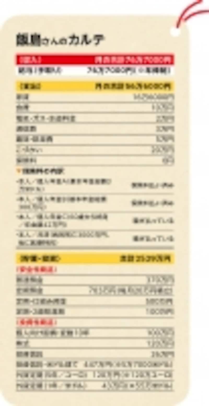 家賃補助もなくなり、投資でも大きな損がでている飯島さん。今までは収入が高く不安はなかったが…。