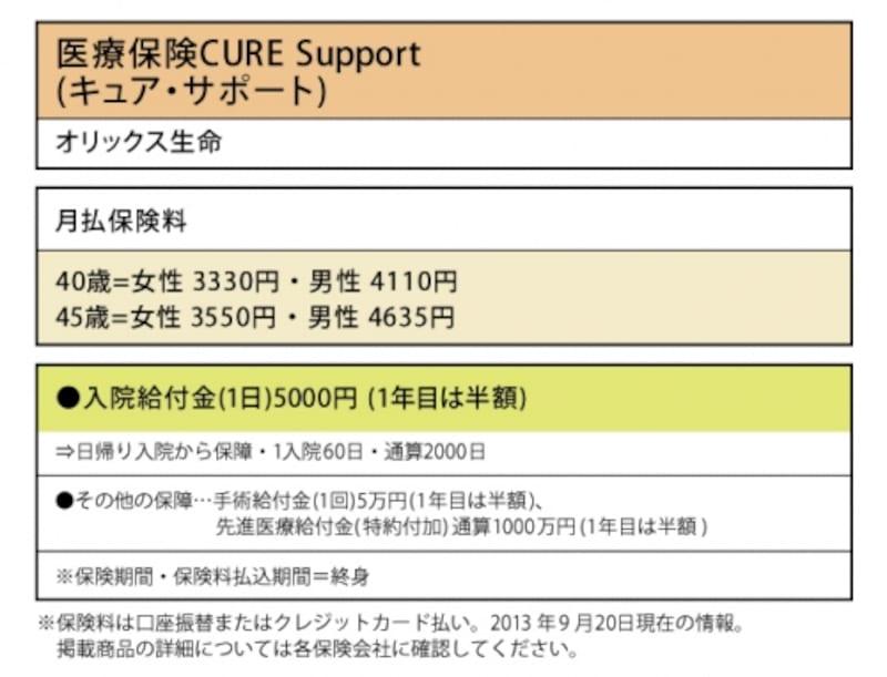 オリックス生命「医療保険CURESupport(キュア・サポート)」