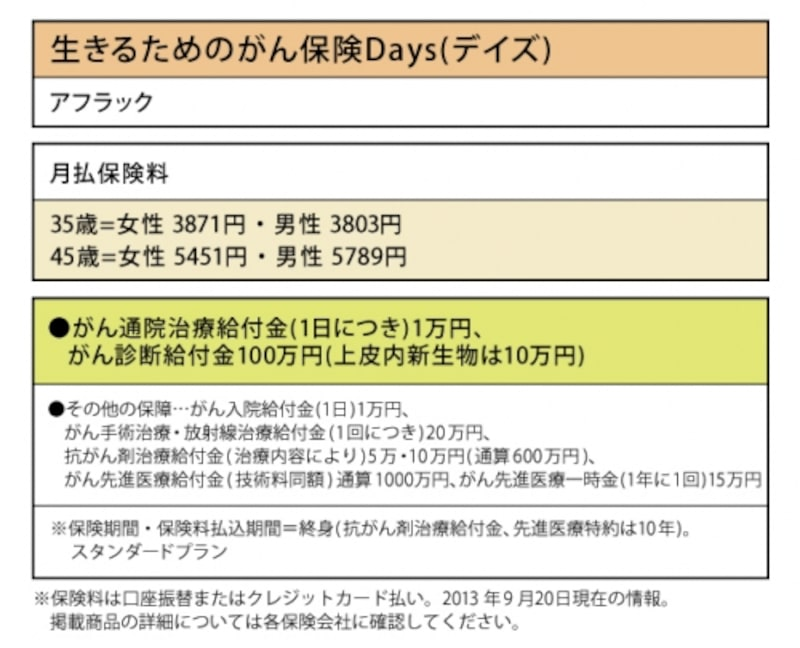 アフラック「生きるためのがん保険Days(デイズ)」